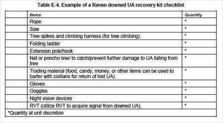 uav recovery kit checklist