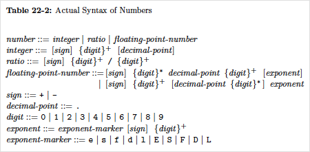 cltl2 grammar for numbers