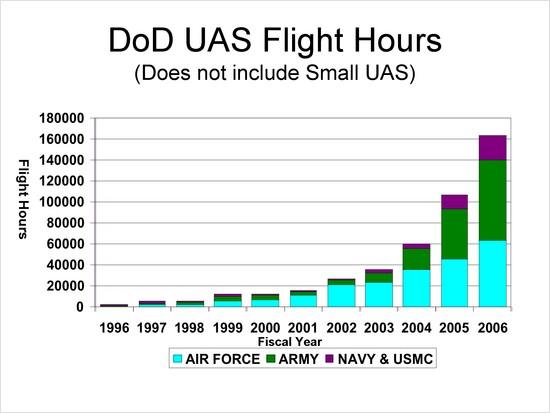 DOD UAV flight hours graph