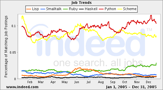 programming language jobs graph for 2005