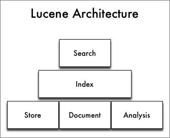 lucene architecture