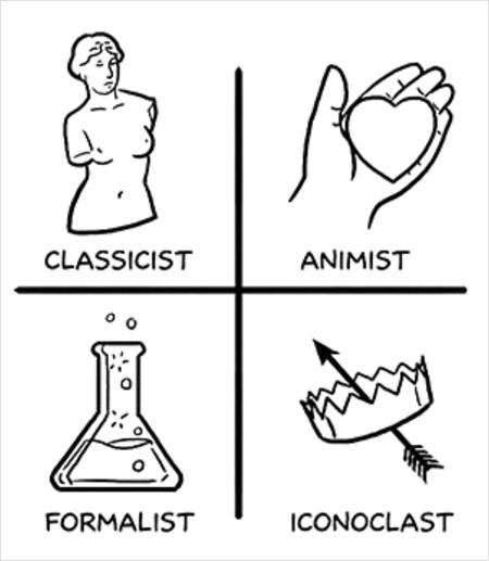 McCloud's Classification of comics
