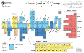 periodic table of perl operators