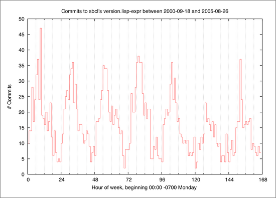 histogram of sbcl commits, by hour of the week