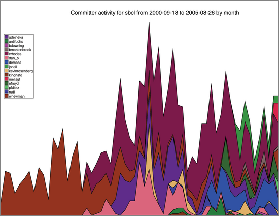 chart of sbcl commiter activity trends, by month