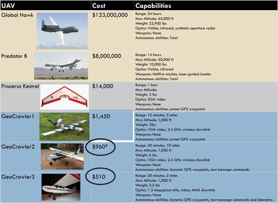 chris anderson's sub-$1K UAv poster