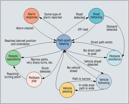 terramax fsm diagram