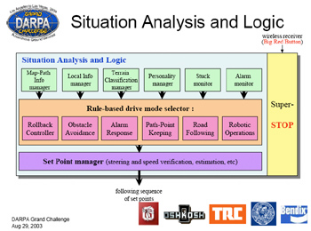 terra max situation analysis logic diagram