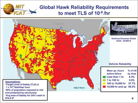 global hawk ground safety