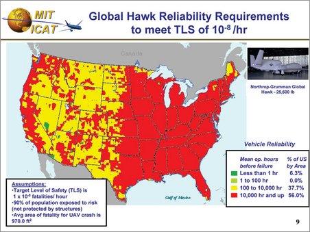 global hawk ground safety